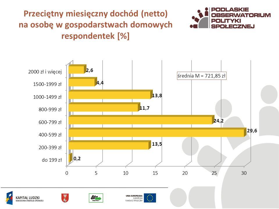 Przeciętny miesięczny dochód (netto) na osobę w gospodarstwach domowych respondentek [%]
